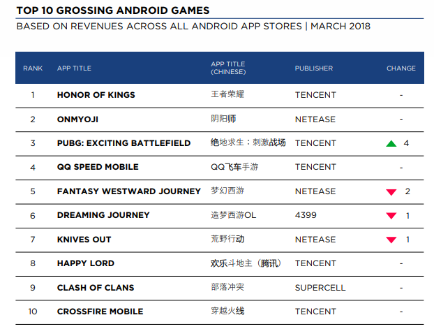 What Are the Hottest Mobile Game Genres in China Right Now? - Mintegral