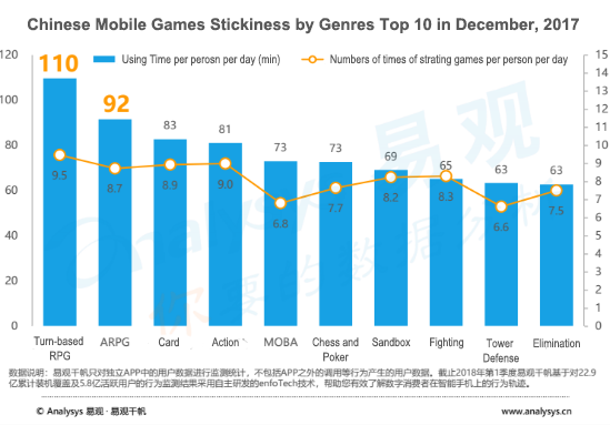 What Are the Hottest Mobile Game Genres in China Right Now