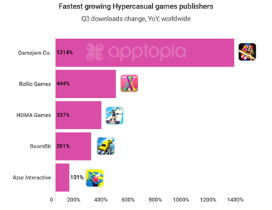 fastest growing hypercasual games publisher, Mintegral