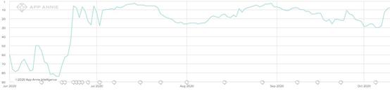 Gamejam开始利用Mintegral广告平台进行推广后的下载增长趋势