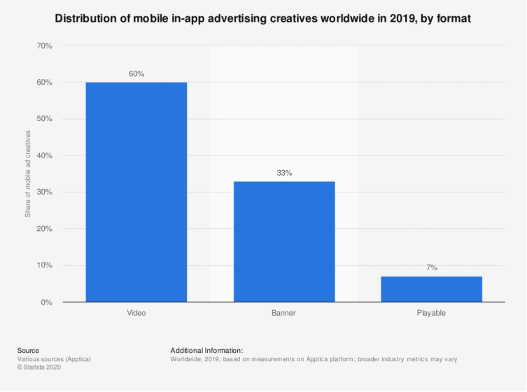 distribution of mobile in-app advertising creatives worldwide in 2019. Mindworks