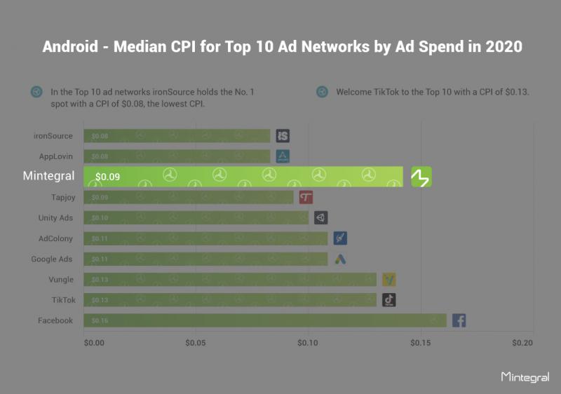 广告网络中位数排名,Android, Mintegral