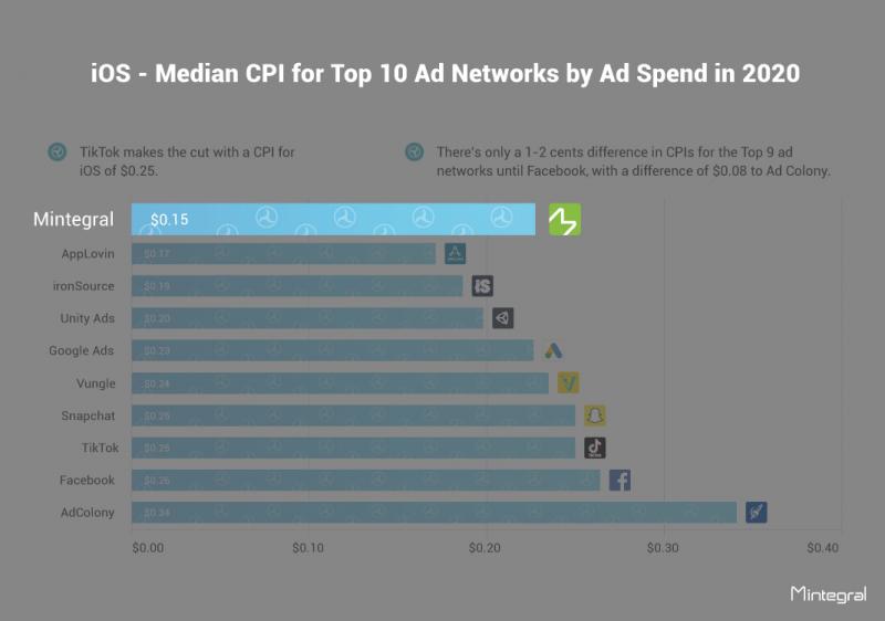 广告网络中位数排名,iOS,Mintegral