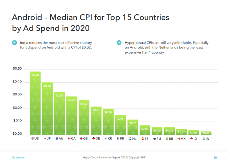 Android - Median CPI for Top 15 Countries by Ad Spend in 2020, Mintegral