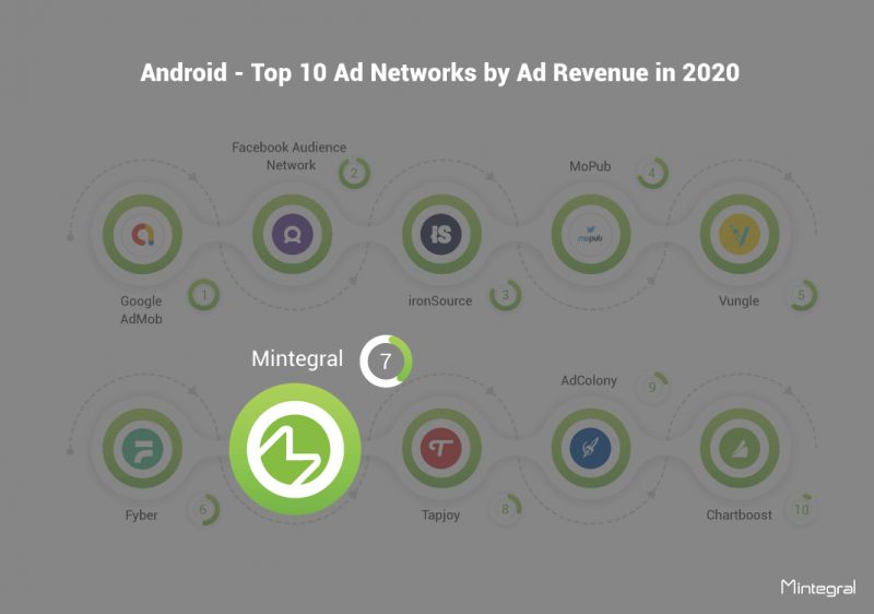Android - Top 10 Ad Networks by Ad Revenue in 2020, Mintegral