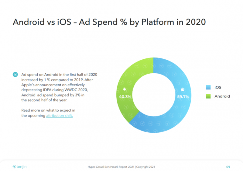Android vs iOS - AdSpend % by Platform in 2020, Mintegral