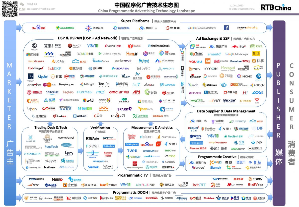 China-Programmatic-Ad-Tech_2020_DEC_R