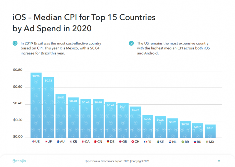 iOS - Median CPI for Top 15 Countries by Ad Spend in 2020, Mintegral