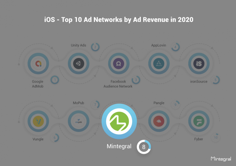 iOS - Top 10 Ad Networks by Ad Revenue in 2020, Mintegral